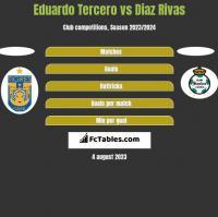 Eduardo Tercero vs Diaz Rivas h2h player stats
