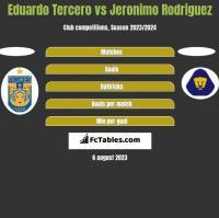 Eduardo Tercero vs Jeronimo Rodriguez h2h player stats