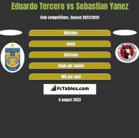 Eduardo Tercero vs Sebastian Yanez h2h player stats