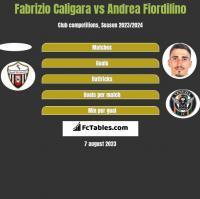 Fabrizio Caligara vs Andrea Fiordilino h2h player stats