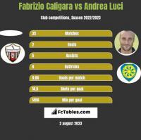 Fabrizio Caligara vs Andrea Luci h2h player stats