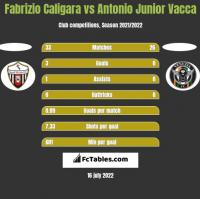 Fabrizio Caligara vs Antonio Junior Vacca h2h player stats