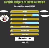 Fabrizio Caligara vs Antonio Porcino h2h player stats