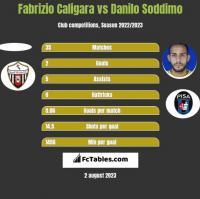 Fabrizio Caligara vs Danilo Soddimo h2h player stats