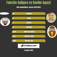 Fabrizio Caligara vs Davide Agazzi h2h player stats