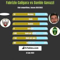 Fabrizio Caligara vs Davide Gavazzi h2h player stats