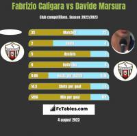 Fabrizio Caligara vs Davide Marsura h2h player stats