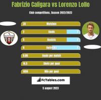 Fabrizio Caligara vs Lorenzo Lollo h2h player stats