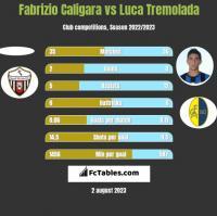 Fabrizio Caligara vs Luca Tremolada h2h player stats