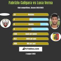 Fabrizio Caligara vs Luca Verna h2h player stats