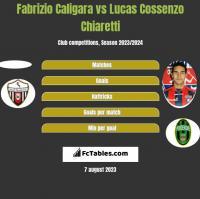 Fabrizio Caligara vs Lucas Cossenzo Chiaretti h2h player stats