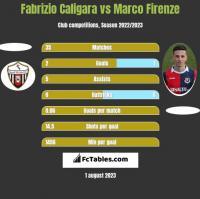 Fabrizio Caligara vs Marco Firenze h2h player stats