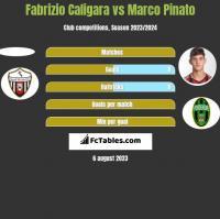 Fabrizio Caligara vs Marco Pinato h2h player stats