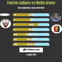 Fabrizio Caligara vs Mattia Aramu h2h player stats