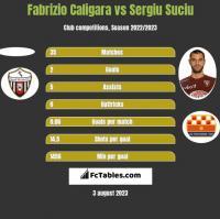 Fabrizio Caligara vs Sergiu Suciu h2h player stats
