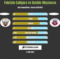 Fabrizio Caligara vs Davide Mazzocco h2h player stats