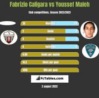 Fabrizio Caligara vs Youssef Maleh h2h player stats