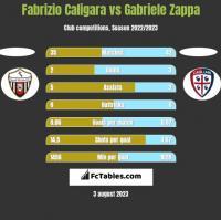 Fabrizio Caligara vs Gabriele Zappa h2h player stats