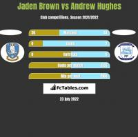 Jaden Brown vs Andrew Hughes h2h player stats