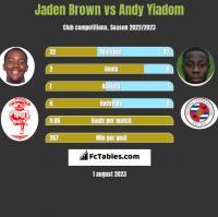 Jaden Brown vs Andy Yiadom h2h player stats