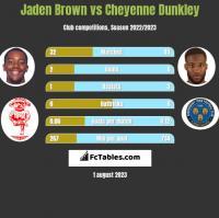 Jaden Brown vs Cheyenne Dunkley h2h player stats