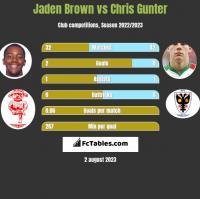 Jaden Brown vs Chris Gunter h2h player stats