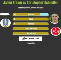 Jaden Brown vs Christopher Schindler h2h player stats