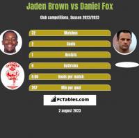 Jaden Brown vs Daniel Fox h2h player stats