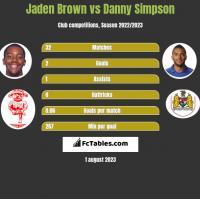 Jaden Brown vs Danny Simpson h2h player stats