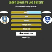 Jaden Brown vs Joe Rafferty h2h player stats