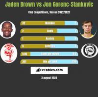 Jaden Brown vs Jon Gorenc-Stankovic h2h player stats