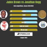 Jaden Brown vs Jonathan Hogg h2h player stats