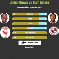 Jaden Brown vs Liam Moore h2h player stats