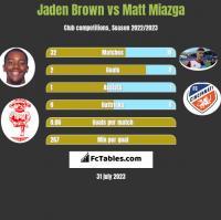 Jaden Brown vs Matt Miazga h2h player stats