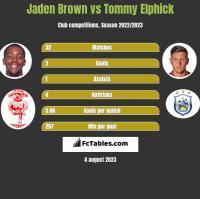 Jaden Brown vs Tommy Elphick h2h player stats