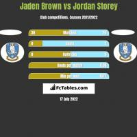 Jaden Brown vs Jordan Storey h2h player stats