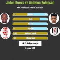 Jaden Brown vs Antonee Robinson h2h player stats