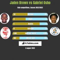 Jaden Brown vs Gabriel Osho h2h player stats