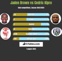 Jaden Brown vs Cedric Kipre h2h player stats