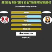 Anthony Georgiou vs Armand Gnanduillet h2h player stats