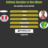 Anthony Georgiou vs Ben Gibson h2h player stats