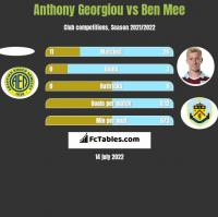 Anthony Georgiou vs Ben Mee h2h player stats