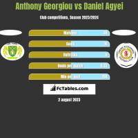 Anthony Georgiou vs Daniel Agyei h2h player stats