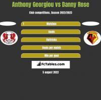 Anthony Georgiou vs Danny Rose h2h player stats