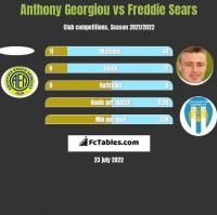 Anthony Georgiou vs Freddie Sears h2h player stats