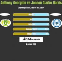 Anthony Georgiou vs Jonson Clarke-Harris h2h player stats