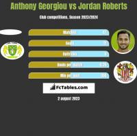 Anthony Georgiou vs Jordan Roberts h2h player stats