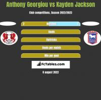 Anthony Georgiou vs Kayden Jackson h2h player stats