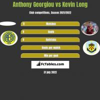 Anthony Georgiou vs Kevin Long h2h player stats