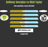 Anthony Georgiou vs Matt Taylor h2h player stats